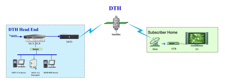 DTH – AMC
